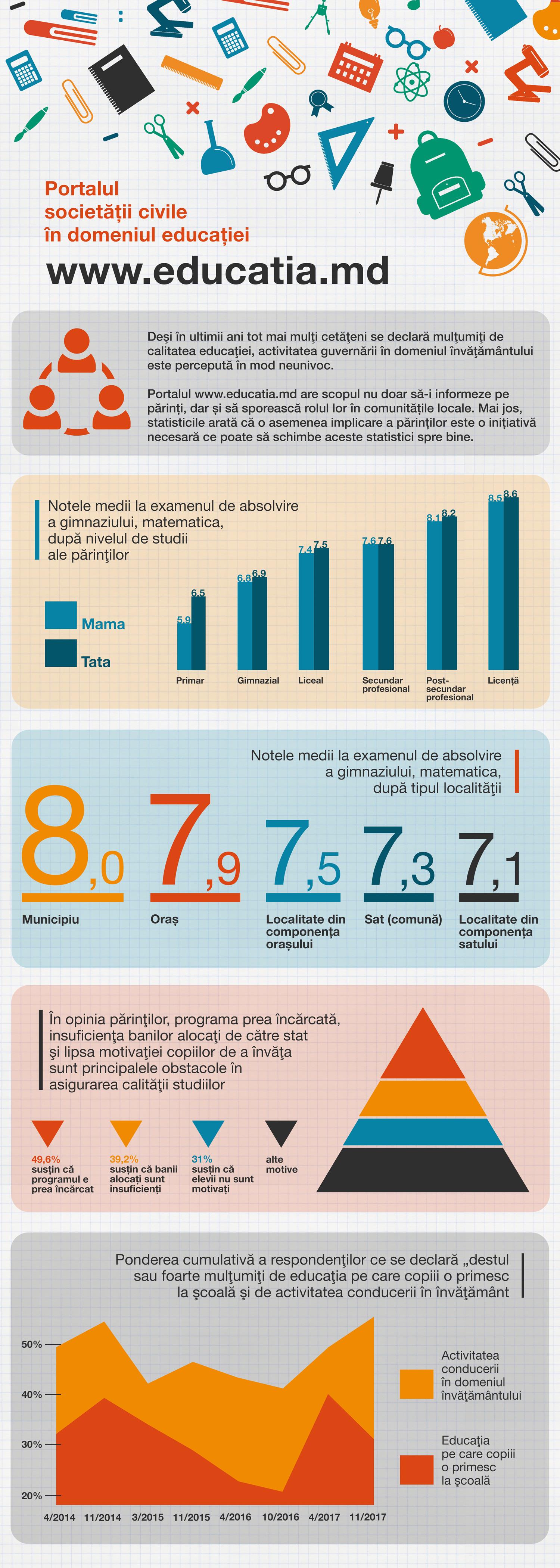 Infografic Optimizat